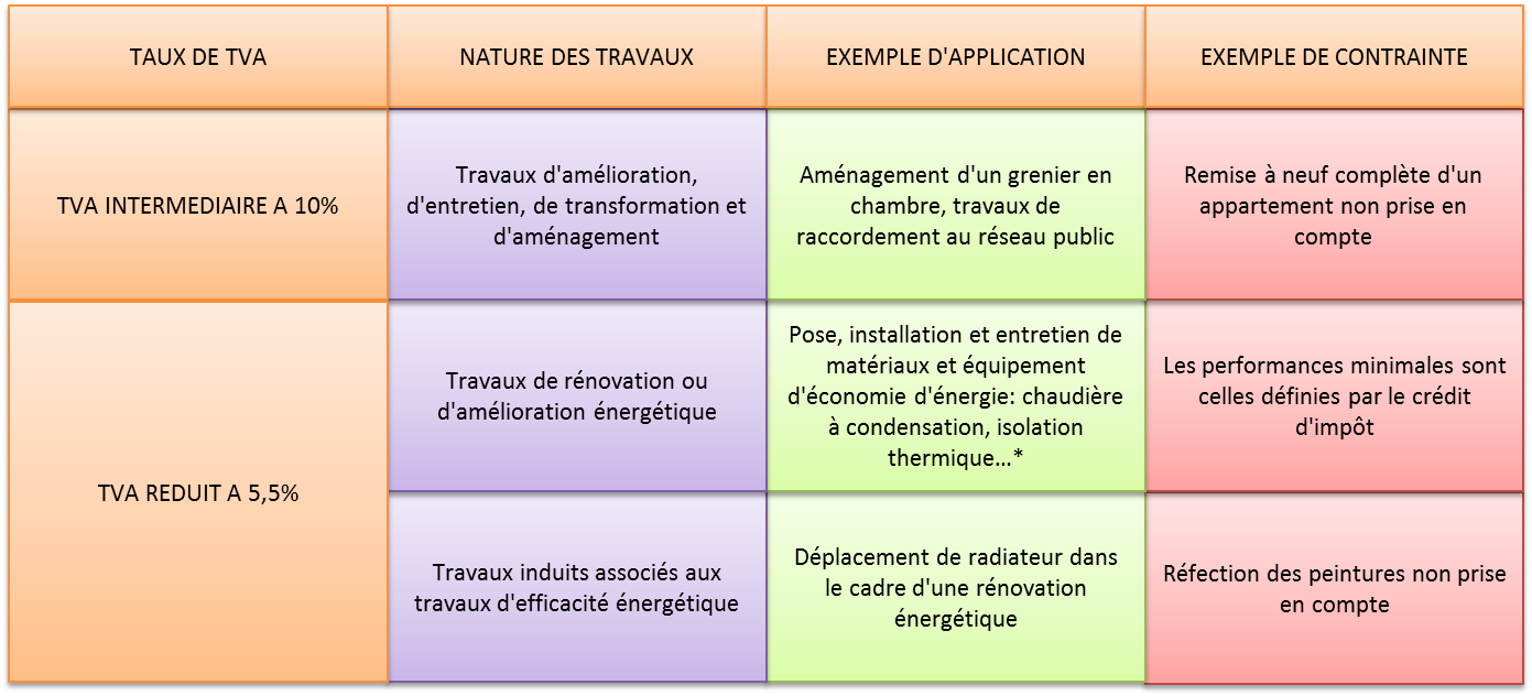Travaux peinture deduction impot